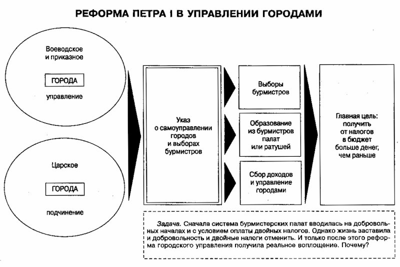 руководство канцелярией в коллегиях осуществлял - фото 9