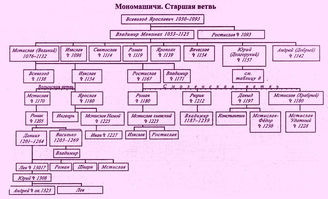 первые правители древней руси реферат